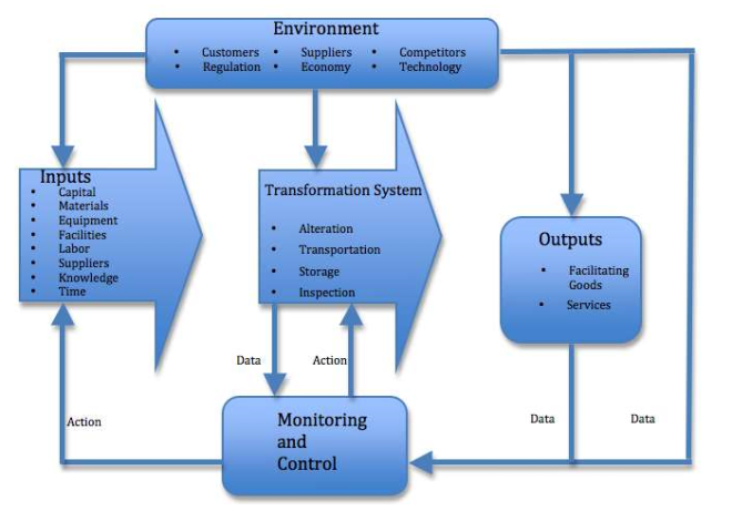 System Definition04